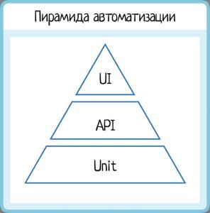 Anna2_50(0). Пирамида автоматизации, юнит